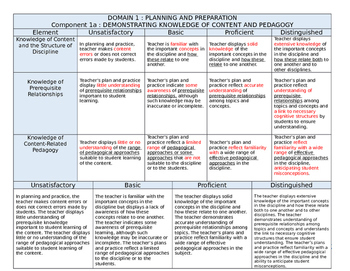 Danielson Rubrics - DOMAIN 1 - PLANNING AND PREPARATION