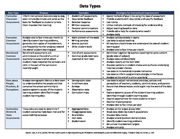 Data Types with Strategies for Instructional Improvement