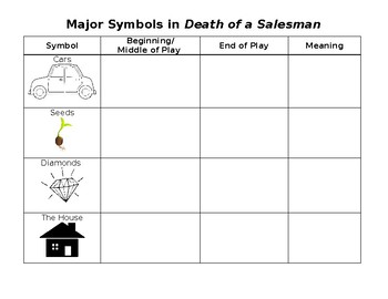 Death of a Salesman Symbolism Chart