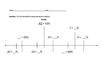 Decimals, Fractions & Percents Timeline