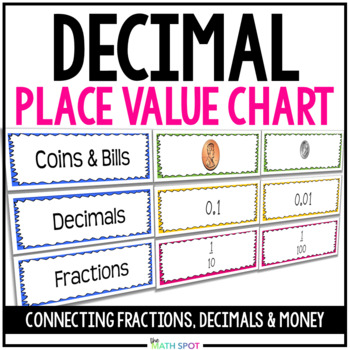 Decimals, Fractions, Place Value & Money: Making Connectio
