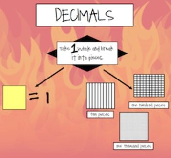 Decimals to the Thousandths