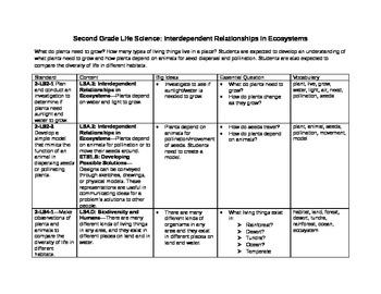 Deconstruction of Second Grade Next Generation Science Standards