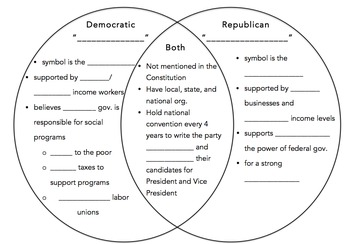 Democratic Party vs. Republican Party Venn Diagram