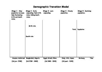 Demographic Transition Model - Activity Worksheet