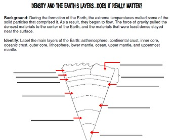 Density of Earth Layers