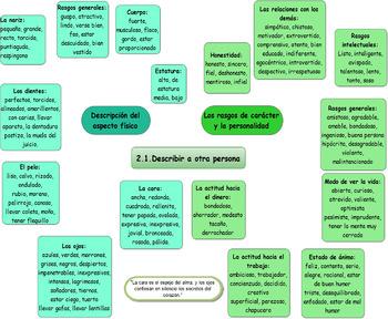 Description of persons in spanish