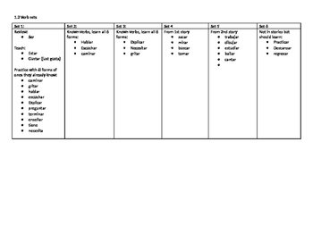 Recommended order of first Span 1 verbs-can be used with D
