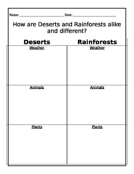 Deserts compared to Rainforests