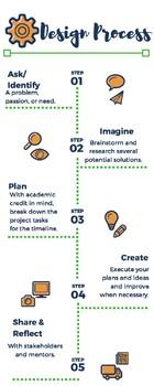 Design Process Poster