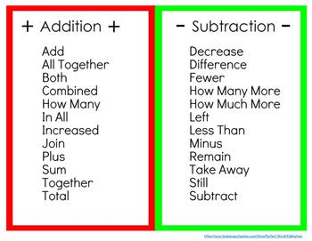 Addition/Subtraction Key Words: Poster and Desktop Reminder Cards