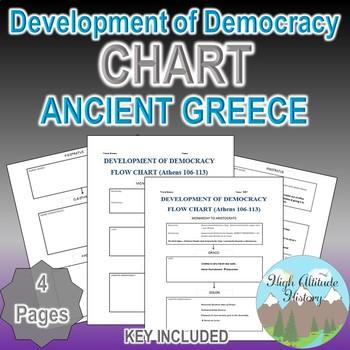 Development of Athenian Democracy Flow Chart (Ancient Greece)
