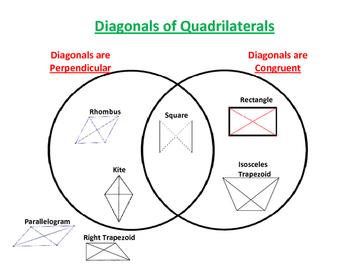 Diagonals of Quadrilaterals Venn Diagram