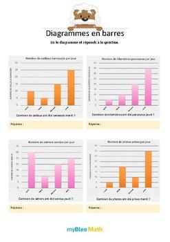 Diagrammes en barres 2 - Lire un diagramme pour répondre à