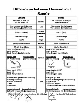 Differences between Demand and Supply Chart