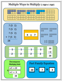 Muitiple Effective & Engaging Ways to Do Multiplications -