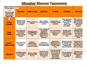 Differentiated Instruction Activity for Monster by Walter