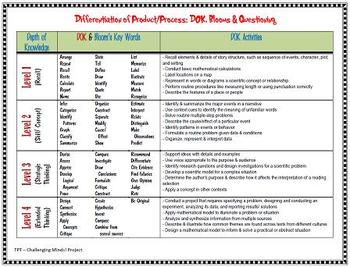 Differentiating with Blooms, DOK, & Tiered Question Key Words