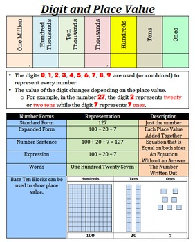 Digit and Place Value Anchor Chart