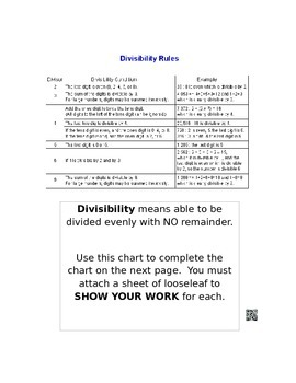 Divisibility Rules Chart and Activity to test rules