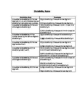 Divisibility Rules Reference