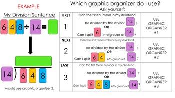 Division Graphic Organizer