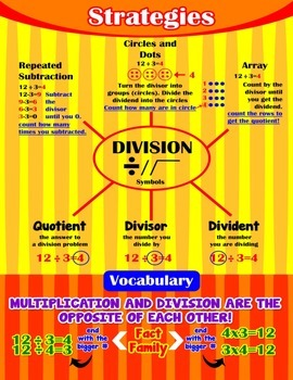 Division Strategies {Poster/Anchor Chart with Cards for Students}