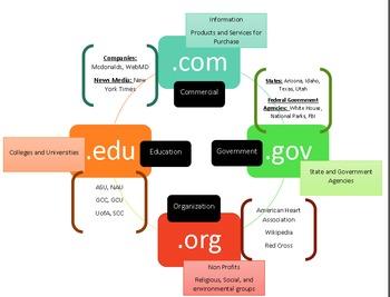 Domain Visual