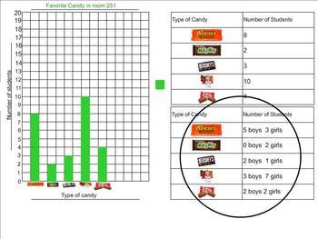 Double Bar Graph Smartboard Lesson