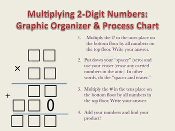 Double-Digit Multiplication: Graphic... by The Lighting of a Fire ...