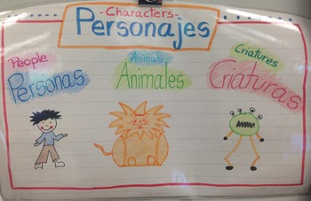 Dual language: tale's characters. Spanish / English