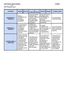 ELA Argument, Evidence, Commentary Paragraph Rubric