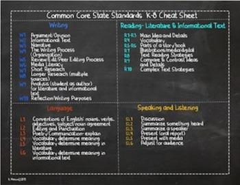 ELA Common Core Standards Cheat Sheet K-8