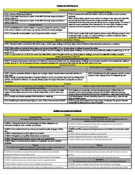 ELA and Math Kindergarten Common Core Standards Cheat Sheet