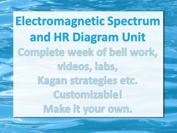 EM Spectrum & HR Diagram Week 3