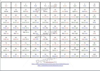 100 chart in English Wishlist Price