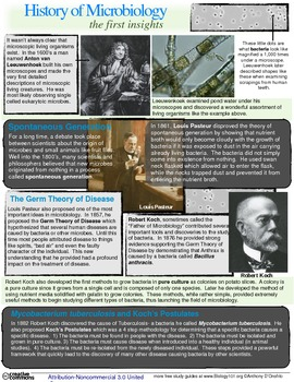 Early History of Microbiology Study Guide