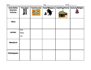 Early Native Americans Graphic Organizer - Georgia History