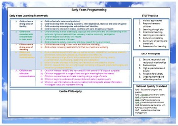 Early Years Programming Essentials - EYLF Edition