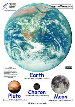 Earth, Moon, Pluto and Charon poster (correctly scaled)