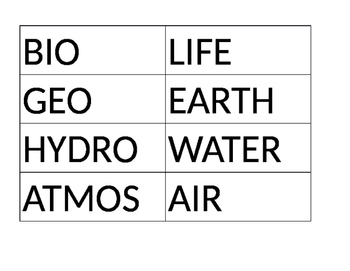 Earth's Spheres Vocabulary