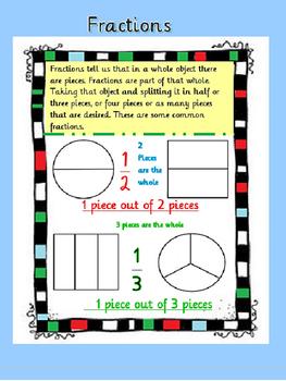 Easy understanding fractions