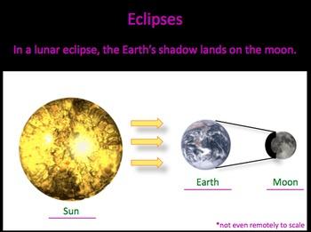 Eclipses & Tides