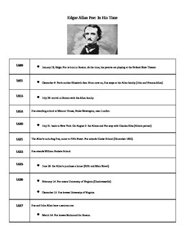 Edgar Allan Poe: Brief Timeline (Biography)