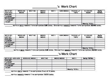 Editable Work Charts