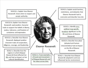 Eleanor Roosevelt Standards and Historical Figure Display
