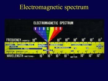 Electromagentic Spectrum, Light and Energy Physics Present