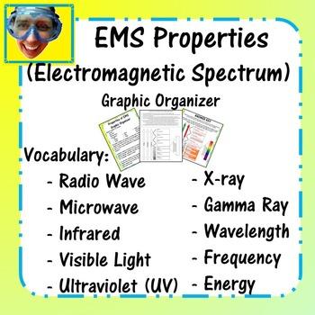 Electromagnetic Spectrum (EMS) Properties Graphic Organizer