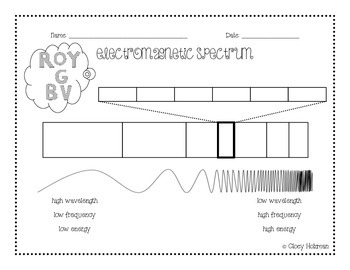 Electromagnetic Spectrum Notes