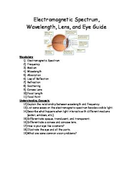 Electromagnetic Spectrum, Wavelength, Lens, and Eye Guide